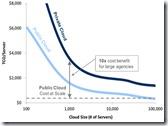 cloudeconomics
